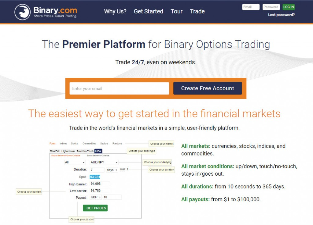 Binary.com Our experiences in the overview